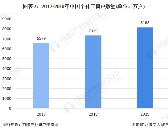 图表7:2017-2019年中国个体工商户数量(单位:万户)