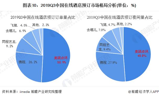 图表10:2019Q3中国在线酒店预订市场格局分析(单位:%)