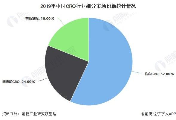 2019年中国CRO行业细分市场份额统计情况