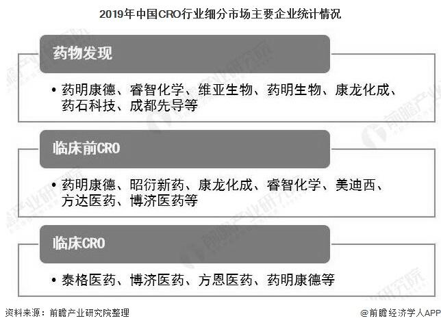2019年中国CRO行业细分市场主要企业统计情况