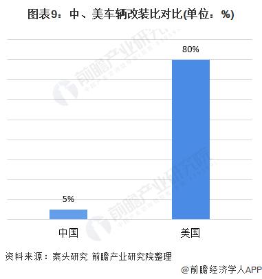 图表9:中、美车辆改装比对比(单位:%)