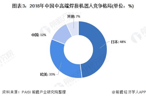 图表3:2018年中国中高端焊接机器人竞争格局(单位:%)