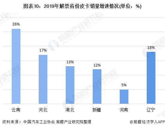 图表10:2019年解禁省份皮卡销量增速情况(单位:%)