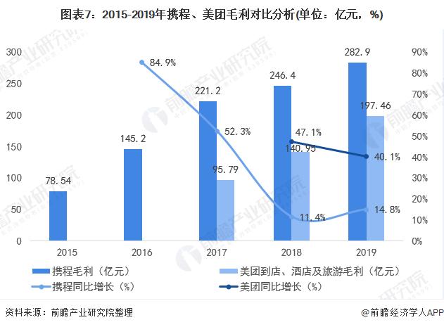 图表7:2015-2019年携程、美团毛利对比分析(单位:亿元,%)