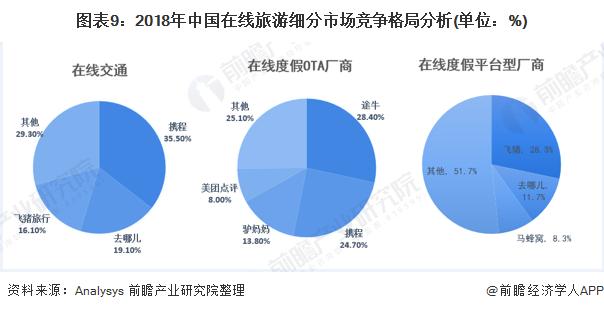 图表9:2018年中国在线旅游细分市场竞争格局分析(单位:%)