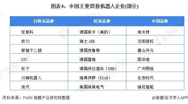 图表4:中国主要焊接机器人企业(部分)