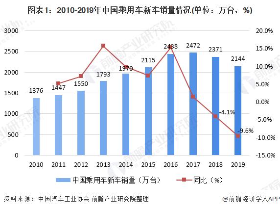 图表1:2010-2019年中国乘用车新车销量情况(单位:万台,%)