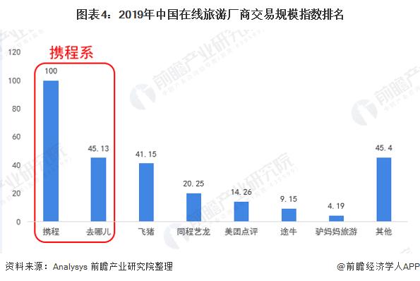 图表4:2019年中国在线旅游厂商交易规模指数排名