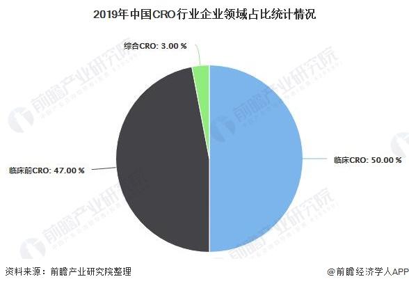 2019年中国CRO行业企业领域占比统计情况