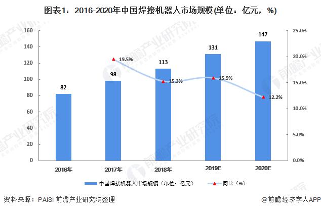 图表1:2016-2020年中国焊接机器人市场规模(单位:亿元,%)