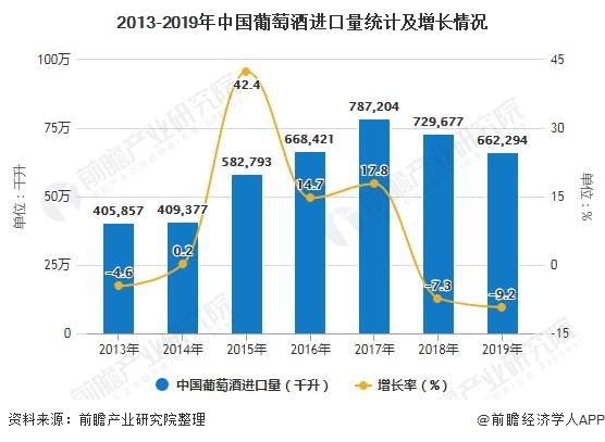 2013-2019年中国葡萄酒进口量统计及增长情况