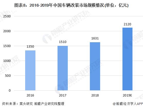 图表8:2016-2019年中国车辆改装市场规模情况(单位:亿元)
