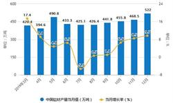 2019年中国<em>铝</em><em>材</em>行业市场分析:产量突破5000万吨 出口量达到573万吨