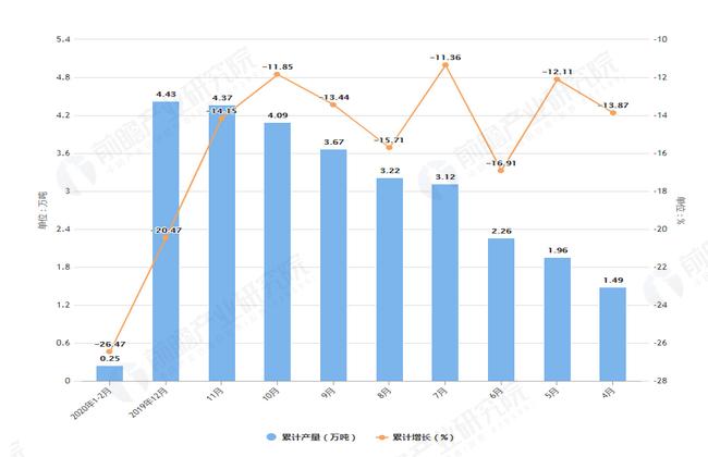 2020年2月前内蒙古塑料制品产量及增长情况图