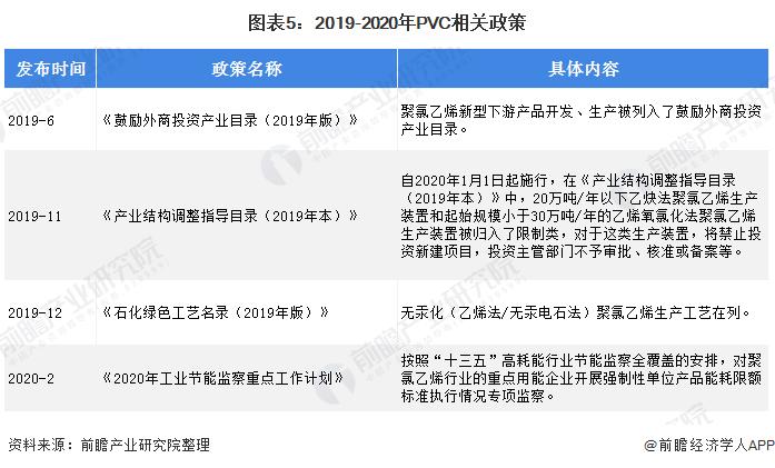 图表5:2019-2020年PVC相关政策