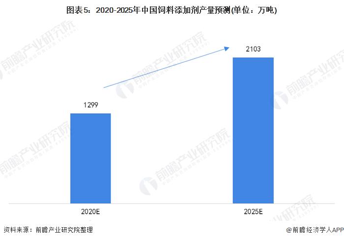 圖表5:2020-2025年中國飼料添加劑產量預測(單位:萬噸)