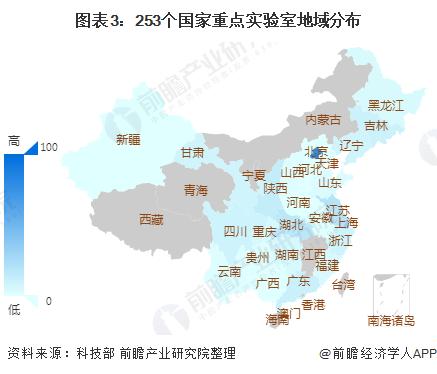 图表3:253个国家重点实验室地域分布