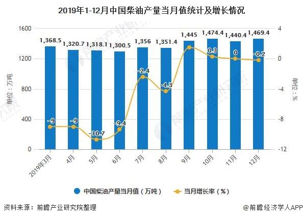 2019年1-12月中国柴油产量当月值统计及增长情况