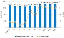 2019年中国燃料油行业市场分析:<em>产量</em>将近2500万吨 进口量将近1500万吨