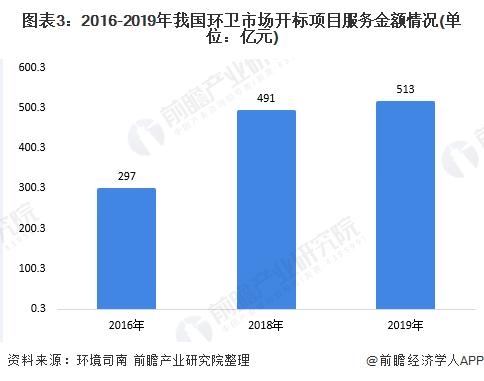 图表3:2016-2019年我国环卫市场开标项目服务金额情况(单位:亿元)