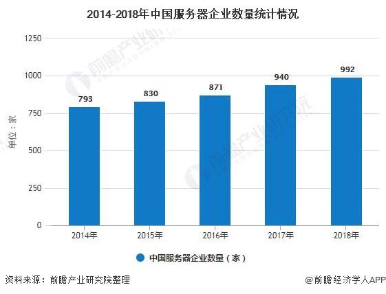 2014-2018年中国服务器企业数量统计情况