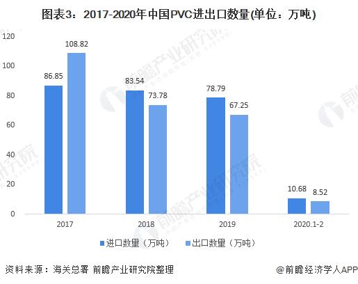 图表3:2017-2020年中国PVC进出口数量(单位:万吨)