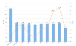 2020年1-2月北京市<em>乙烯</em>产量及增长情况分析