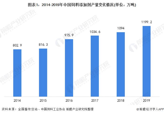 圖表1:2014-2019年中國飼料添加劑產量變化情況(單位:萬噸)
