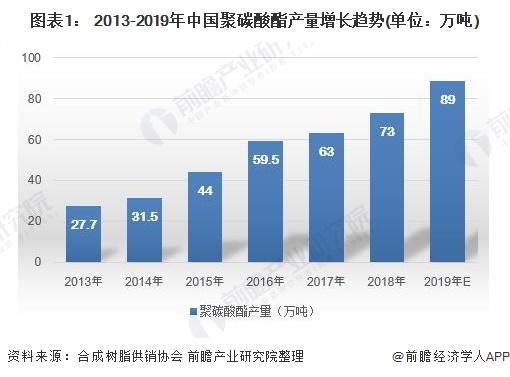 图表1: 2013-2019年中国聚碳酸酯产量增长趋势(单位:万吨)