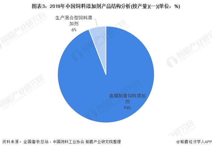 圖表3:2019年中國飼料添加劑產品結構分析(按產量)(一)(單位:%)
