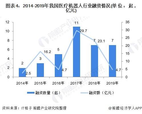 图表4:2014-2019年我国医疗机器人行业融资情况(单位:起,亿元)