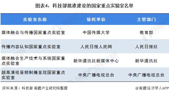 图表4:科技部批准建设的国家重点实验室名单