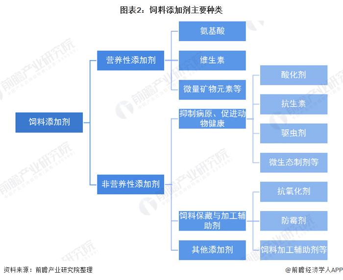 圖表2:飼料添加劑主要種類