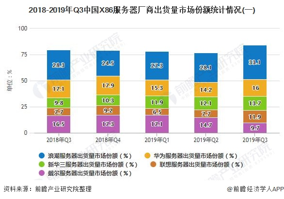 2018-2019年Q3中国X86服务器厂商出货量市场份额统计情况(一)