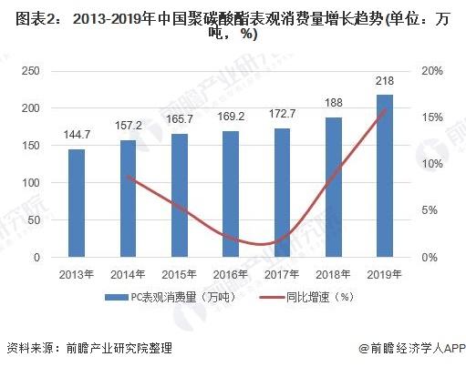 图表2: 2013-2019年中国聚碳酸酯表不雅消费量增长趋势(单位:万吨,%)
