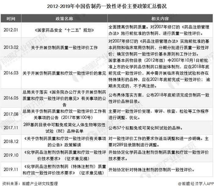 2012-2019年中国仿制药一致性评价主要政策汇总情况