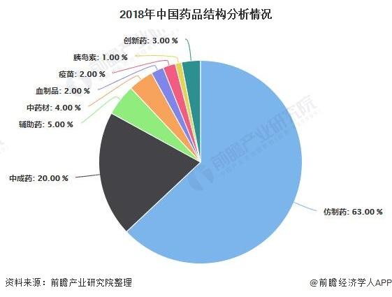2018年中国药品结构分析情况