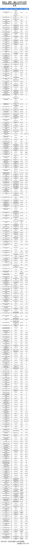 图表5:附件——截止2019年5月科技部批准建设的国家重点实验室名单