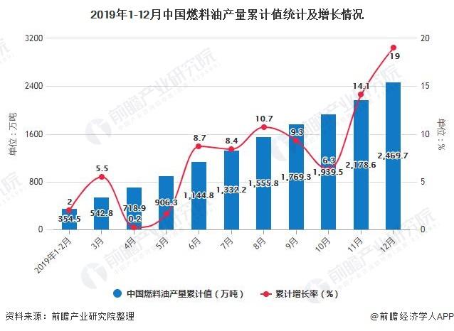 2019年1-12月中国燃料油产量累计值统计及增长情况