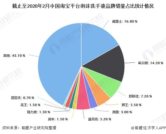 截止至2020年2月中国淘宝平台泡沫洗手液品牌销量占比统计情况