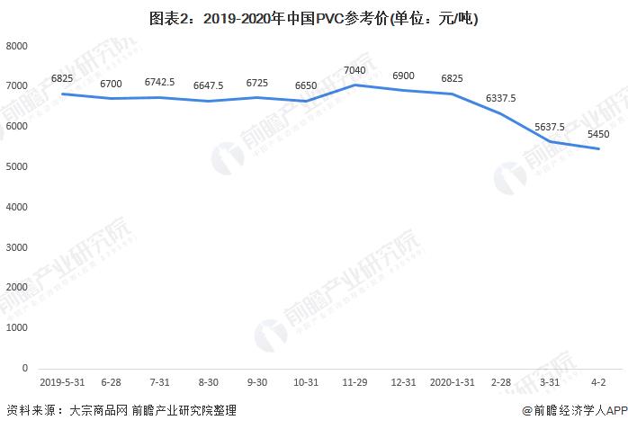 图表2:2019-2020年中国PVC参考价(单位:元/吨)