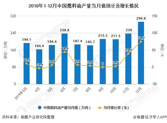 2019年1-12月中国燃料油产量当月值统计及增长情况