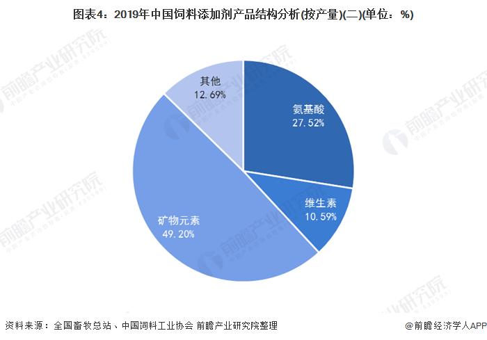 圖表4:2019年中國飼料添加劑產品結構分析(按產量)(二)(單位:%)