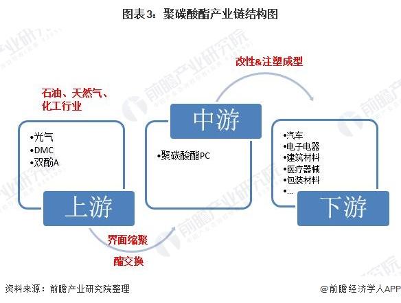 图表3:聚碳酸酯产业链结构图
