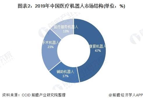 图表2:2019年中国医疗机器人市场结构(单位:%)