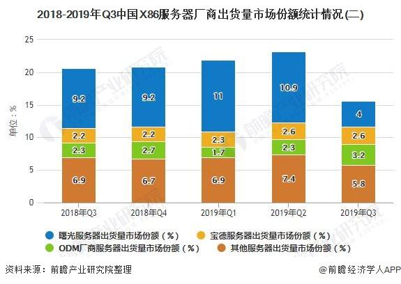 2018-2019年Q3中国X86服务器厂商出货量市场份额统计情况(二)