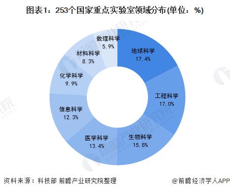 图表1:253个国家重点实验室领域分布(单位:%)