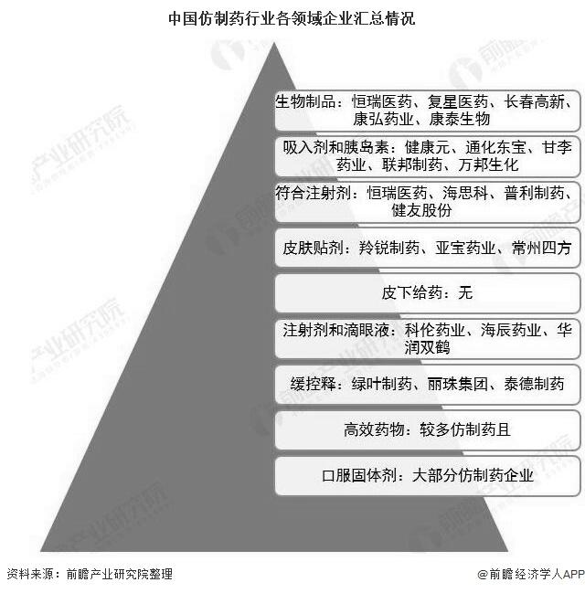 中国仿制药行业各领域企业汇总情况