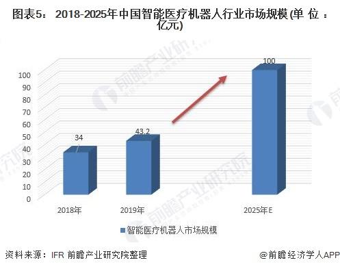 图表5: 2018-2025年中国智能医疗机器人行业市场规模(单位:亿元)