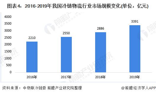 图表4:2016-2019年我国冷链物流行业市场规模变化(单位:亿元)